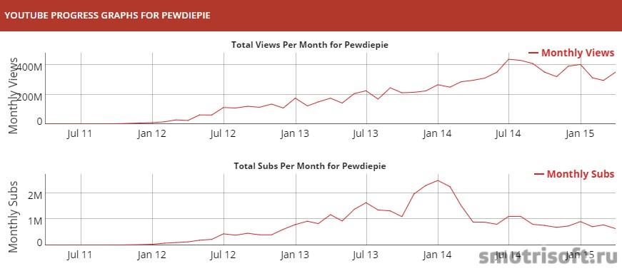 Сколько зарабатывают на youtube (13)