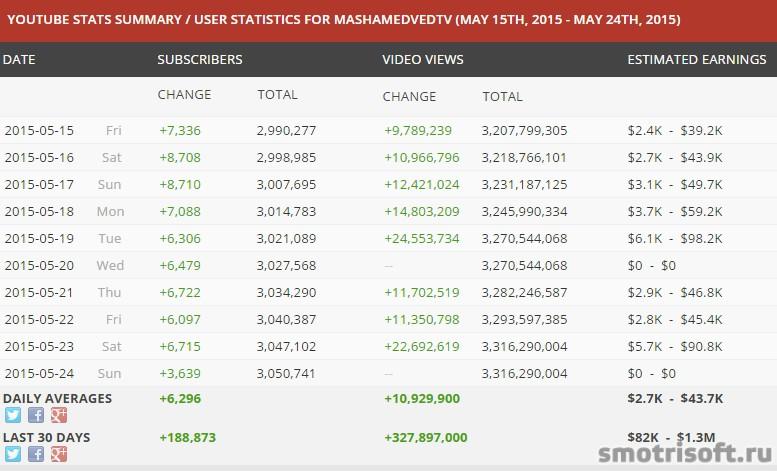 Сколько зарабатывают на youtube (25)