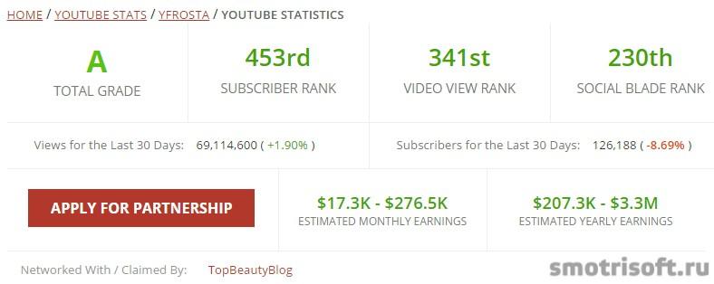 Сколько зарабатывают на youtube (27)