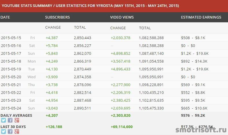 Сколько зарабатывают на youtube (28)