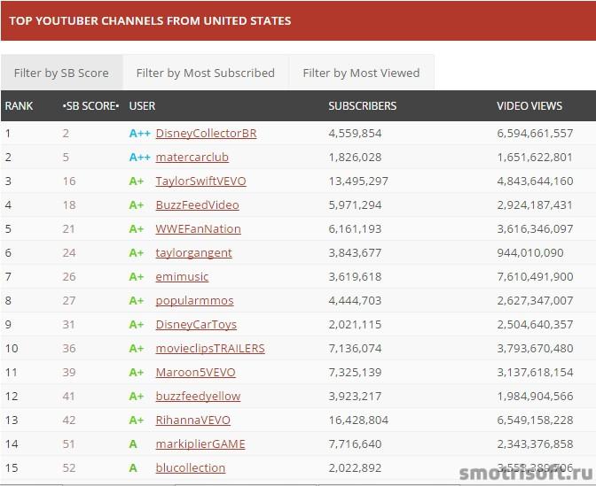 Сколько зарабатывают на youtube (3)