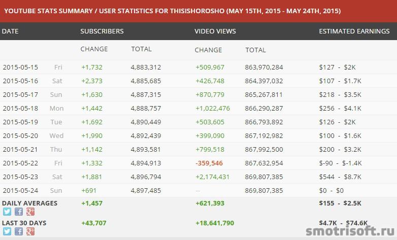 Сколько зарабатывают на youtube (37)