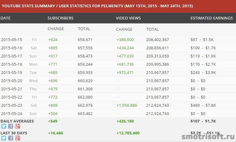 Сколько зарабатывают на youtube (44)