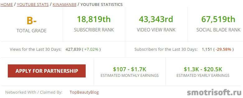 Сколько зарабатывают на youtube (50)