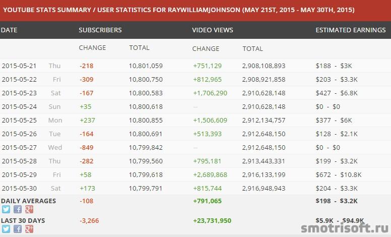 Сколько зарабатывают на youtube в США 2 (3)