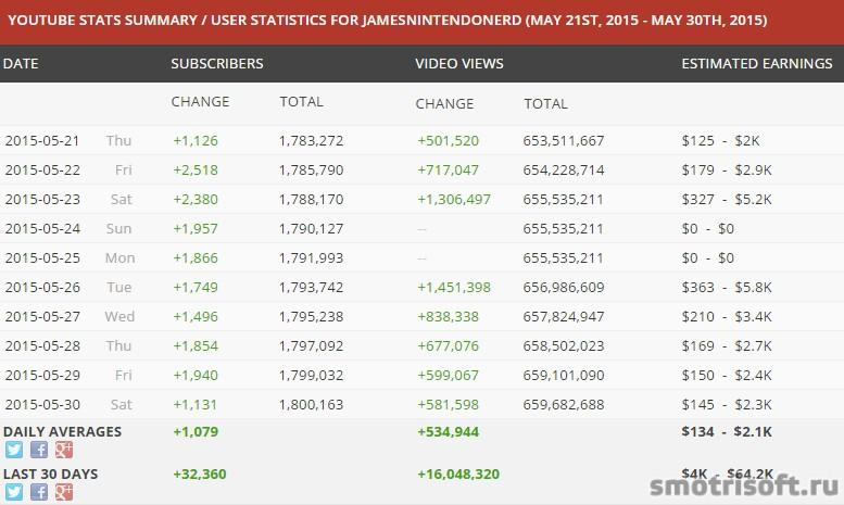 Сколько зарабатывают на youtube в США 2 (6)