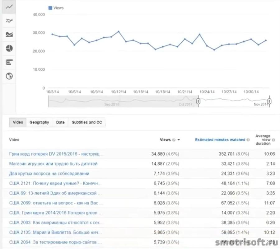Сколько надо просмотров чтобы нормально зарабатывать на youtube (2)