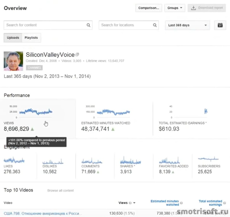 Сколько надо просмотров чтобы нормально зарабатывать на youtube (5)