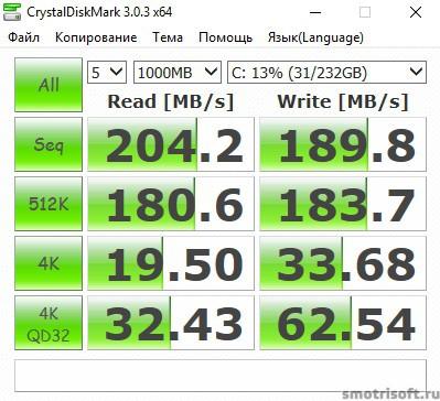 Скорость диска 2016-04-13 11 36 28 Диск C Samsung SSD 1000